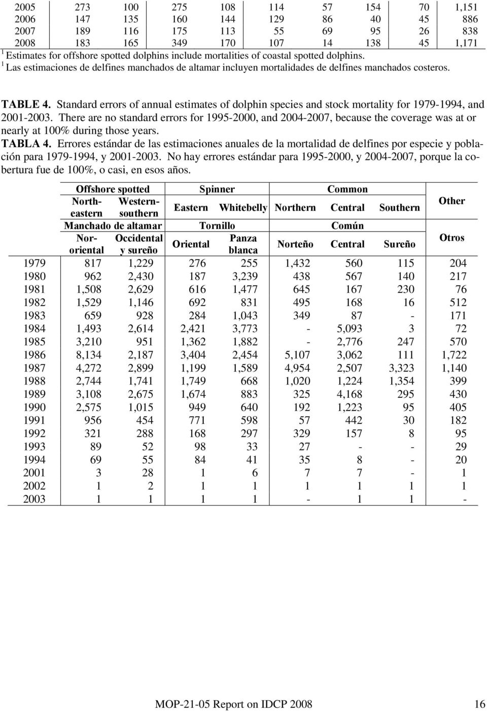 Standard errors of annual estimates of dolphin species and stock mortality for 1979-1994, and 21-23.