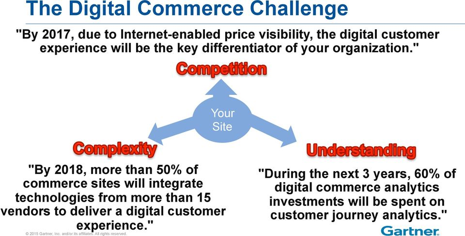 """ Your Site ""By 2018, more than 50% of commerce sites will integrate technologies from more than 15 vendors"