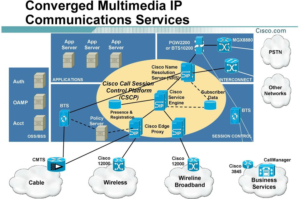 Cisco Service Engine Other Networks Subscriber Data BTS Cisco Edge Proxy Cisco 12000 Wireless PSTN INTERCONNECT Presence &