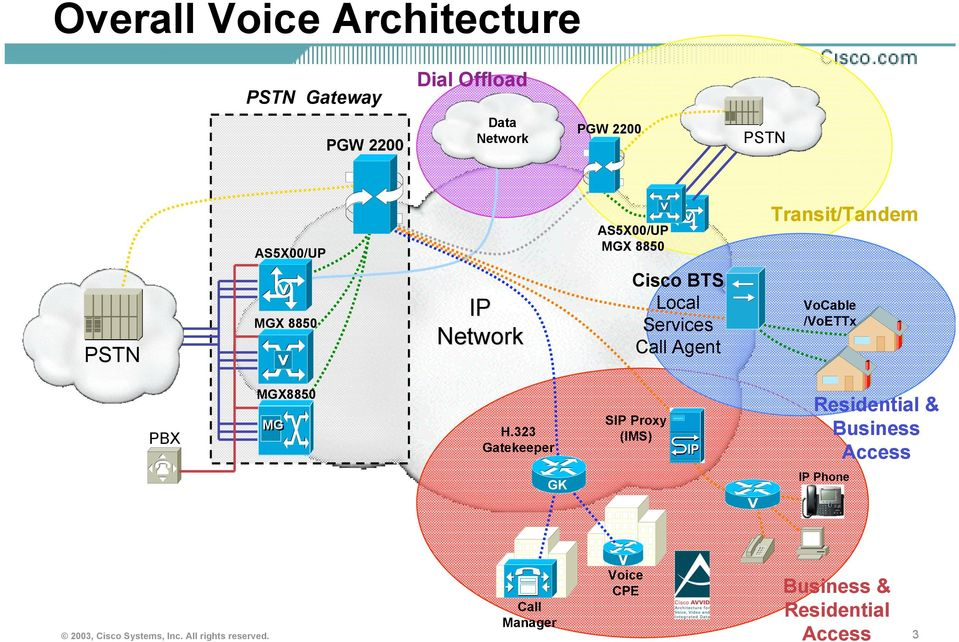 323 Gatekeeper SIP Proxy (IMS) Voice CPE 2003, Cisco Systems, Inc. All rights reserved.