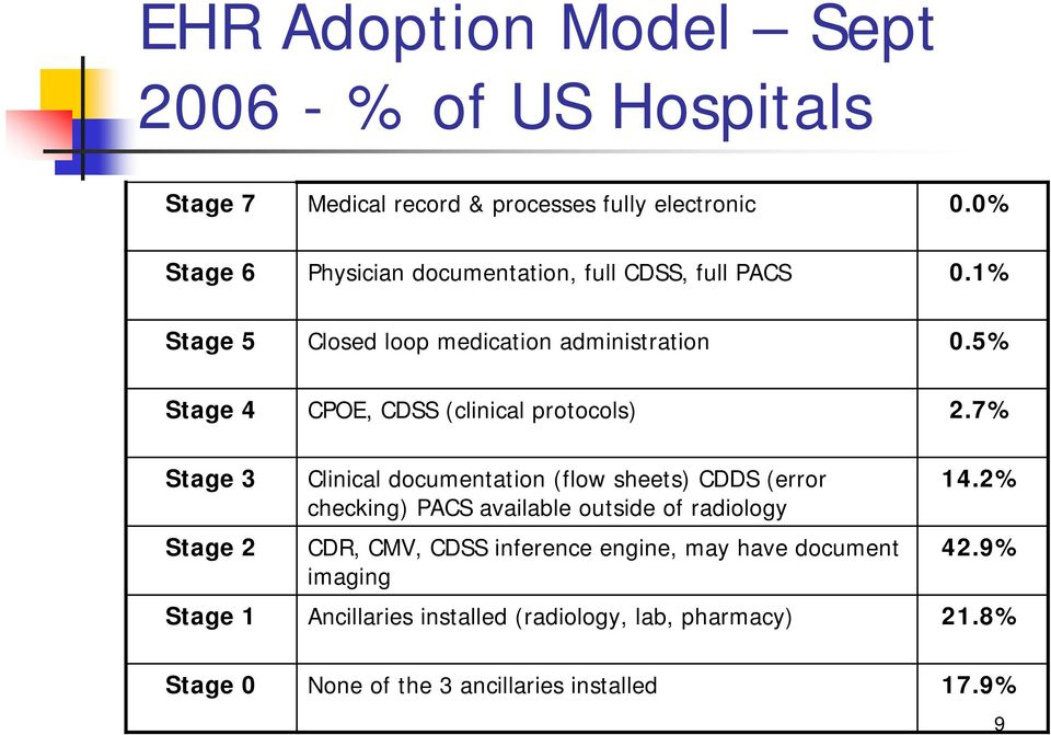 5% Stage 4 CPOE, CDSS (clinical protocols) 2.