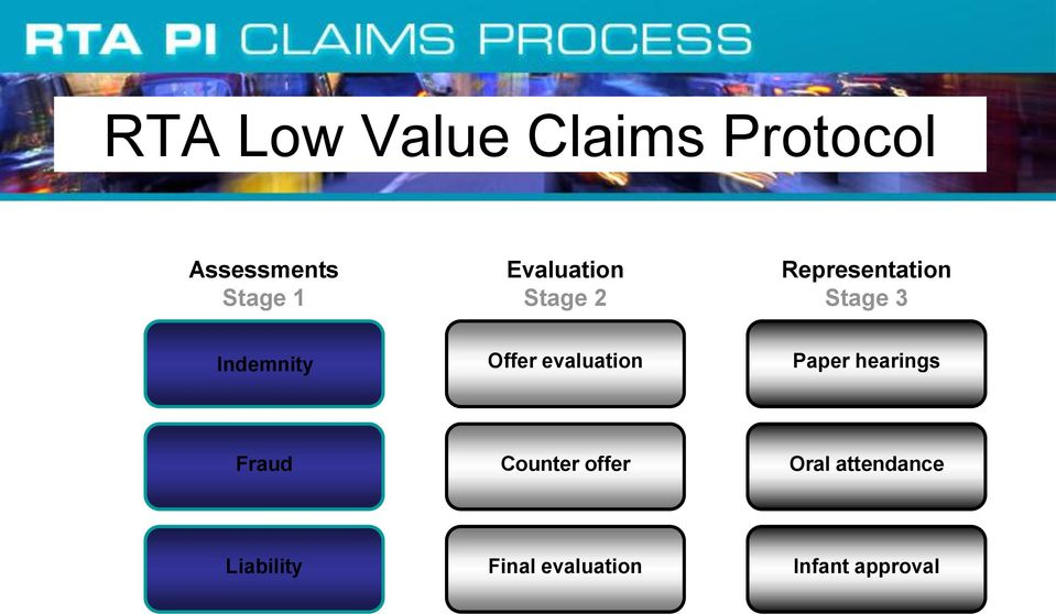 Offer evaluation Paper hearings Fraud Counter offer