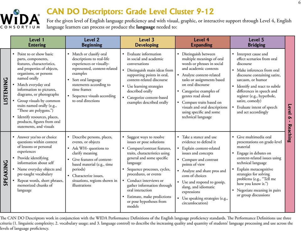 features, characteristics, and properties of objects, organisms, or persons named orally Match everyday oral information to pictures, diagrams, or photographs Group visuals by common traits named