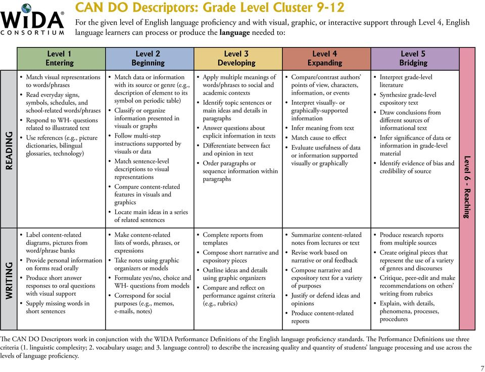 signs, symbols, schedules, and school-related words/phrases Respond to WH- questions related to illustrated text Use references (e.g., picture dictionaries, bilingual glossaries, technology) Match data or information with its source or genre (e.