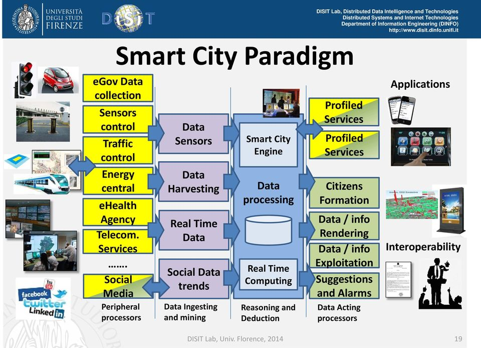 City Engine Data processing Real Time Computing Reasoning and Deduction Profiled Services Profiled Services Citizens Formation Data /
