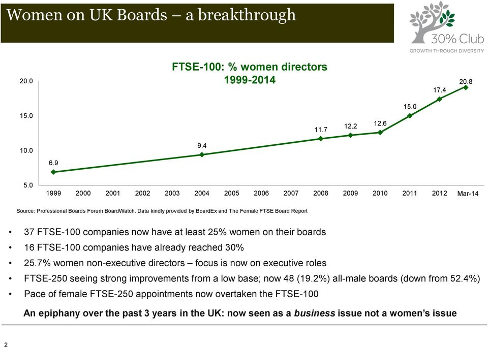 Data kindly provided by BoardEx and The Female FTSE Board Report 37 FTSE-100 companies now have at least 25% women on their boards 16 FTSE-100 companies have already reached 30% 25.