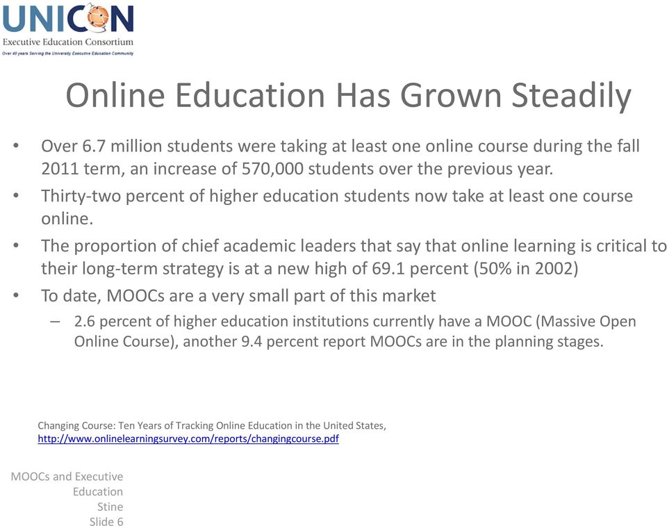 The proportion of chief academic leaders that say that online learning is critical to their long term strategy is at a new high of 69.