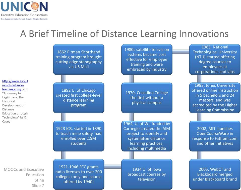 evolut ion of distancelearning.com/ and A Journey to Legitimacy: The Historical Development of Distance through Technology by D. Casey 1892 U.