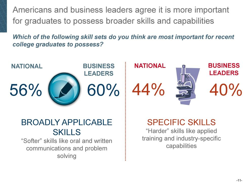 NATIONAL BUSINESS NATIONAL NATIONAL LEADERS BUSINESS LEADERS 56% 60% 44% 40% BROADLY APPLICABLE SKILLS Softer skills like