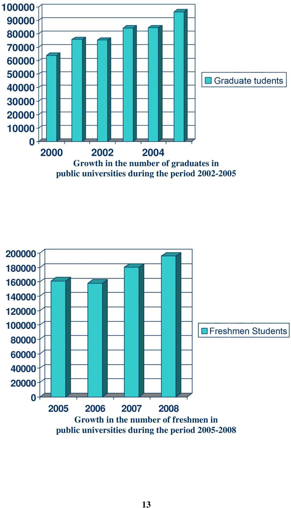 2002-2005 Growth in the number of freshmen