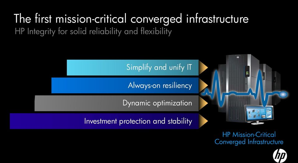 unify IT Always-on resiliency Dynamic optimization Investment