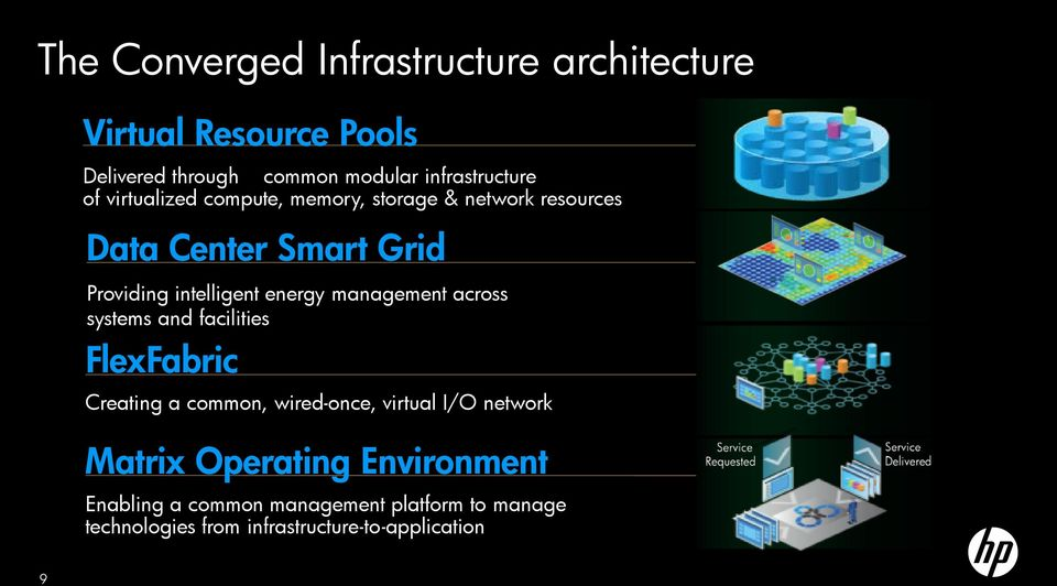 intelligent energy management across systems and facilities FlexFabric Creating a common, wired-once, virtual I/O