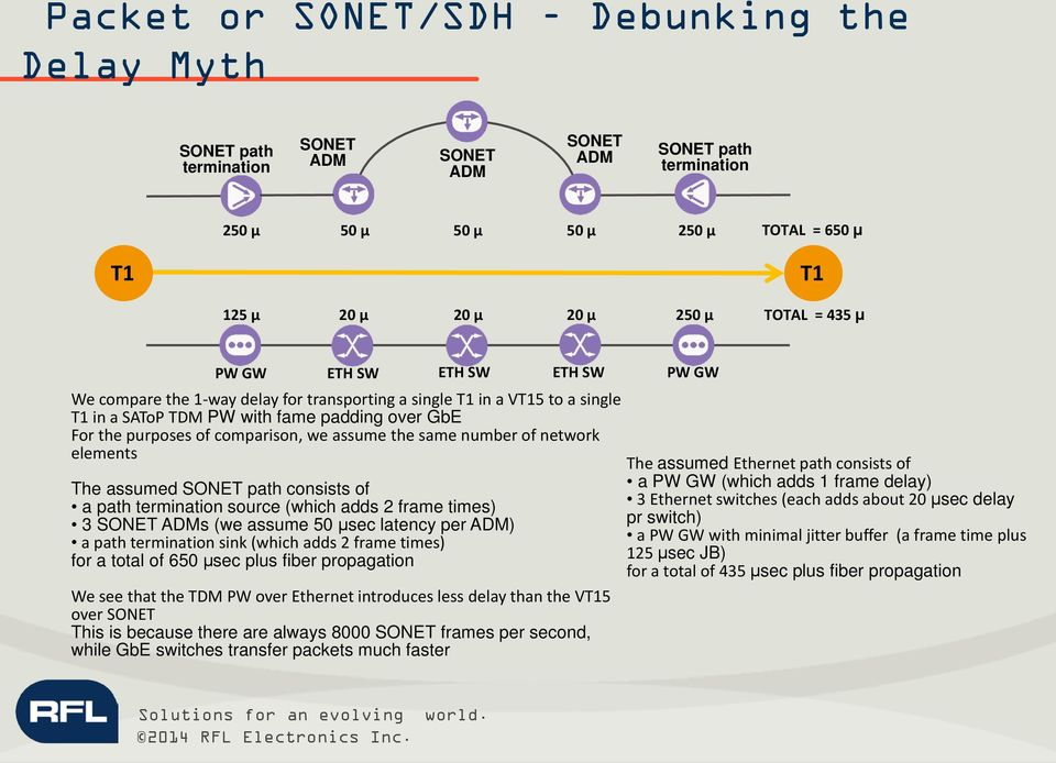 we assume the same number of network elements The assumed SONET path consists of a path termination source (which adds 2 frame times) 3 SONET ADMs (we assume 50 μsec latency per ADM) a path
