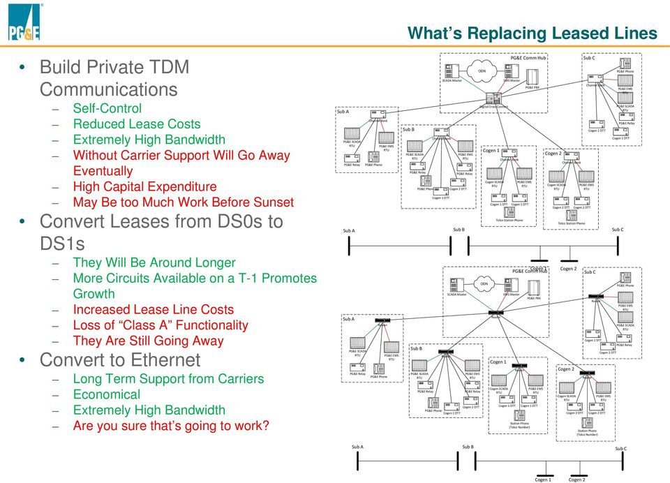 They Are Still Going Away Convert to Ethernet Long Term Support from Carriers Economical Extremely High Bandwidth Are you sure that s going to work?