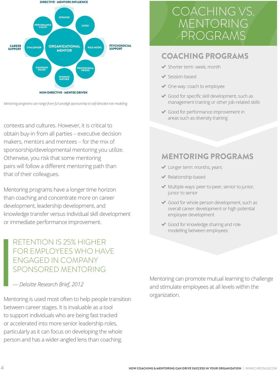 Session-based NON-DIRECTIVE - MENTEE DRIVEN Mentoring programs can range from full protégé sponsorship to self-directed role modeling. contexts and cultures.