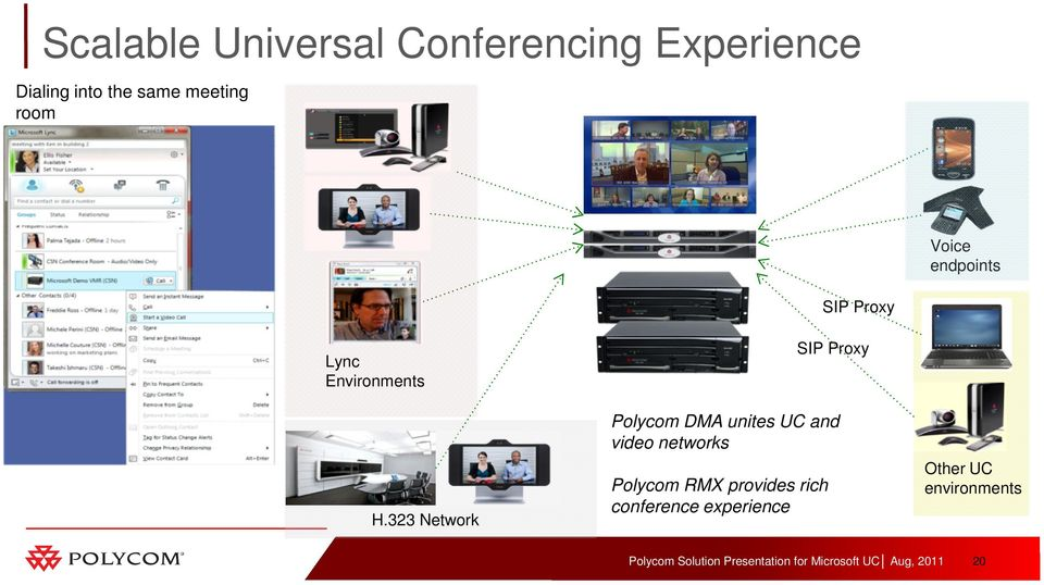 323 Network SIP Proxy Polycom DMA unites UC and video networks