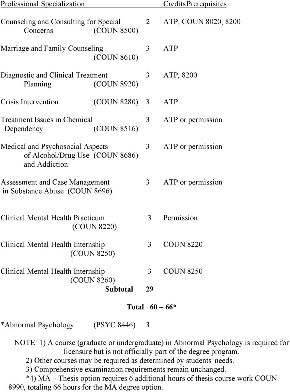 ATP or permission of Alcohol/Drug Use (COUN 8686) and Addiction Assessment and Case Management 3 ATP or permission in Substance Abuse (COUN 8696) Clinical Mental Health Practicum 3 Permission (COUN