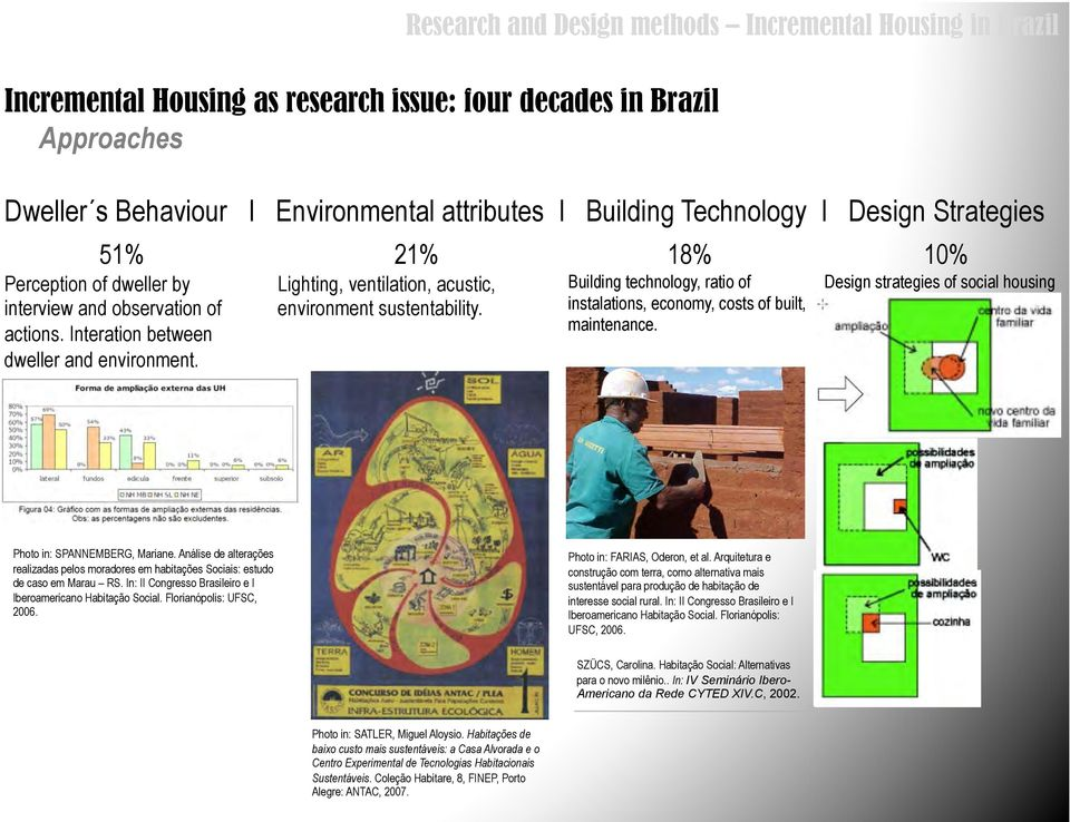 Research and Design methods Incremental Housing in Brazil 18% Building technology, ratio of instalations, economy, costs of built, maintenance.