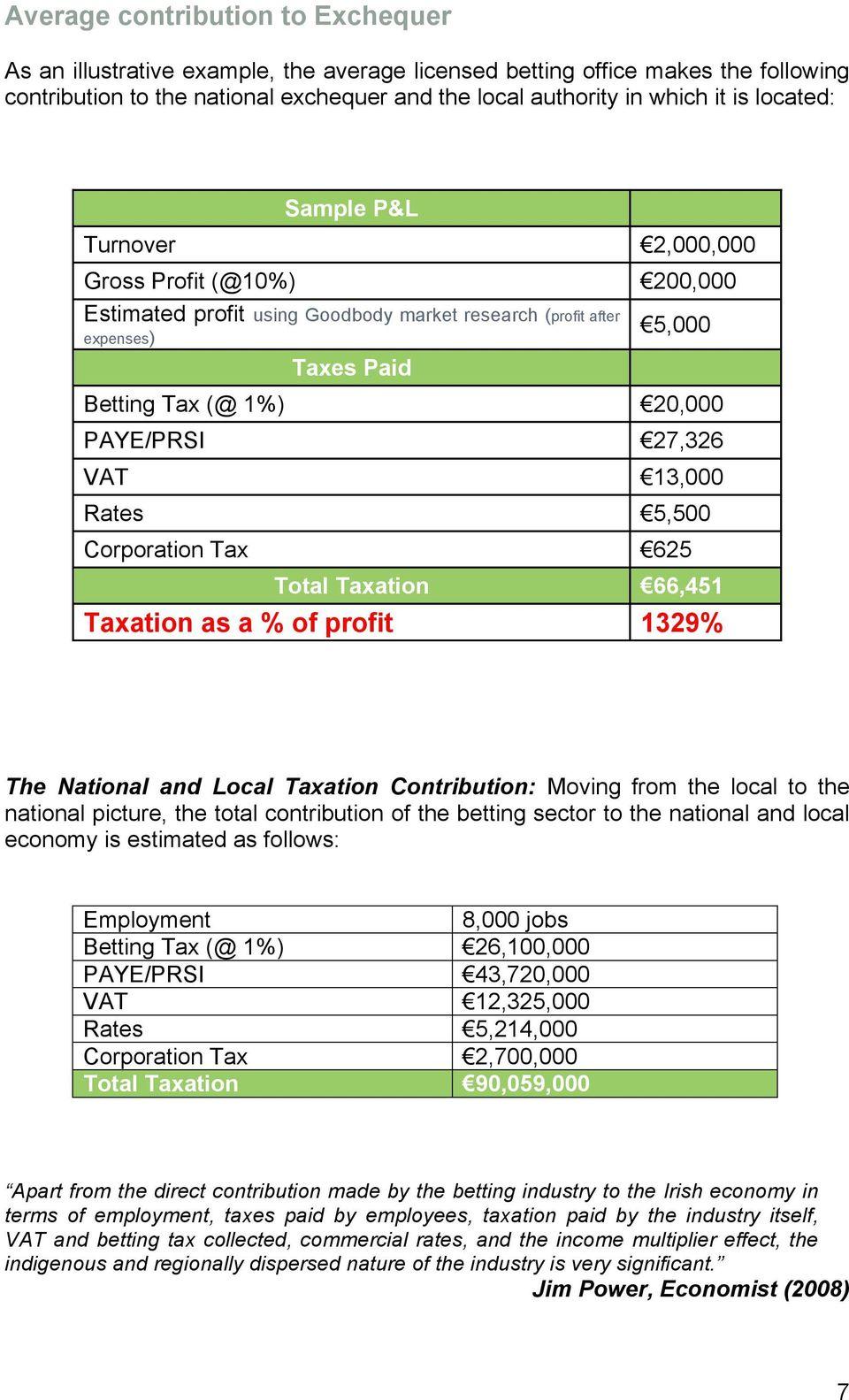 VAT 13,000 Rates 5,500 Corporation Tax 625 Total Taxation 66,451 Taxation as a % of profit 1329% The National and Local Taxation Contribution: Moving from the local to the national picture, the total