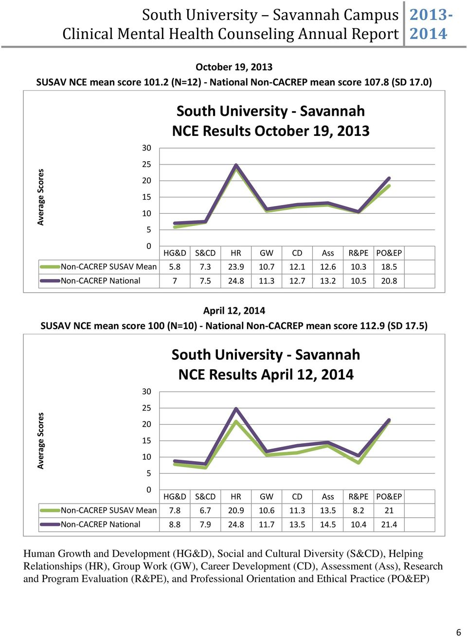5 24.8 11.3 12.7 13.2 10.5 20.8 April 12, SUSAV NCE mean score 100 (N=10) - National Non-CACREP mean score 112.9 (SD 17.