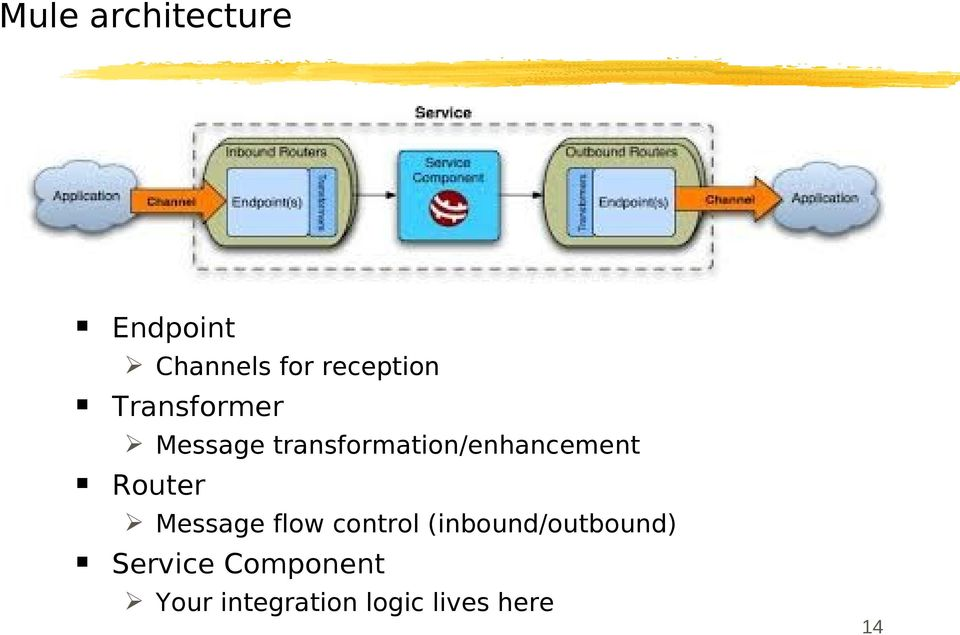 Router Message flow control (inbound/outbound)