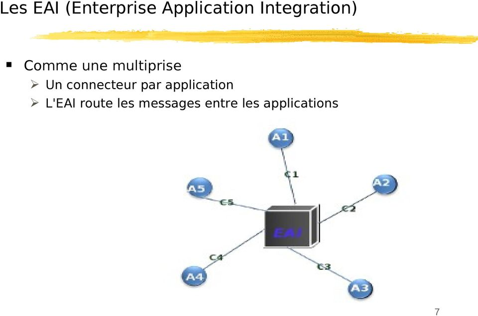 connecteur par application L'EAI