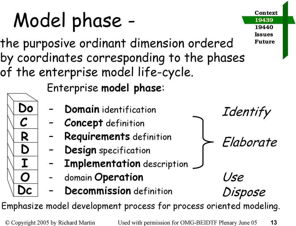 Do C R D I O Dc Enterprise model phase: Domain identification Concept definition Requirements definition Design specification