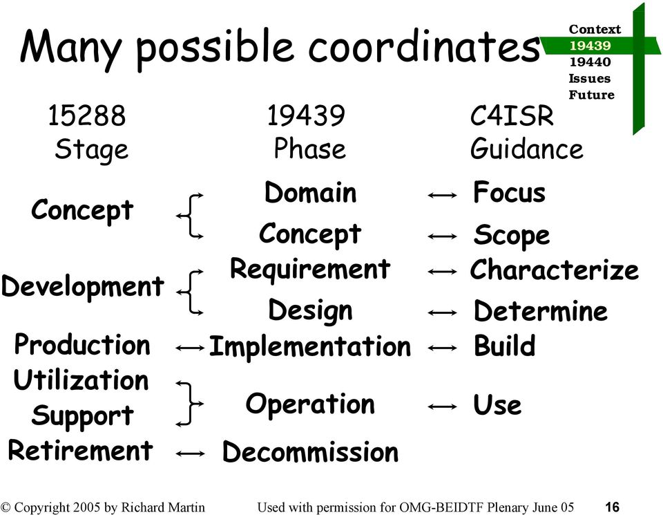 Operation Decommission C4ISR Guidance Focus Scope Characterize Determine Build