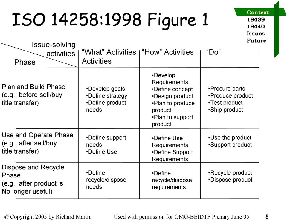 activities What Activities How Activities Do Phase Activities Plan and Build Phase (e.g.