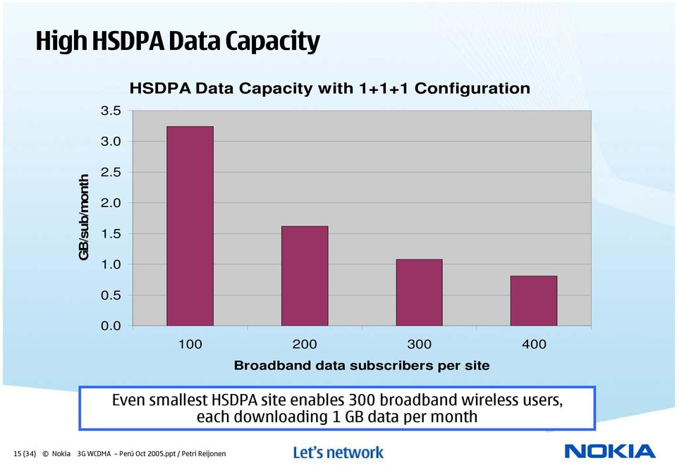0 100 200 300 400 Broadband data subscribers per site Even smallest HSDPA site