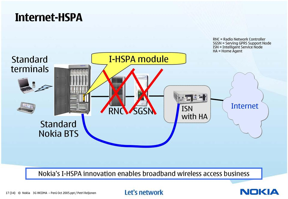 Nokia BTS RNC SGSN GGSN/ISN ISN with HA Internet Nokia s I-HSPA innovation enables