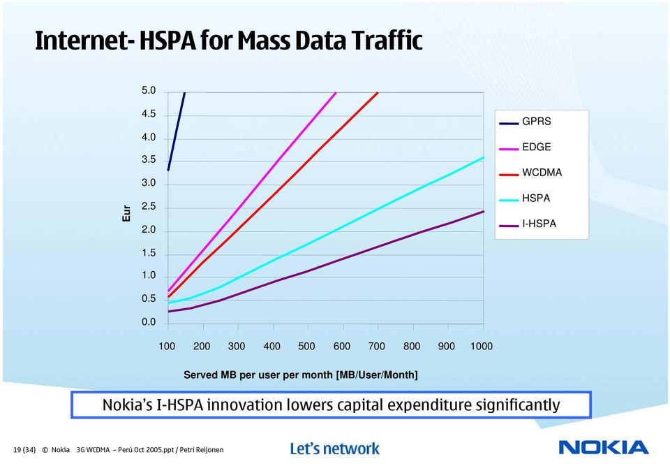 Served MB per user per month [MB/User/Month] Nokia s I-HSPA innovation lowers
