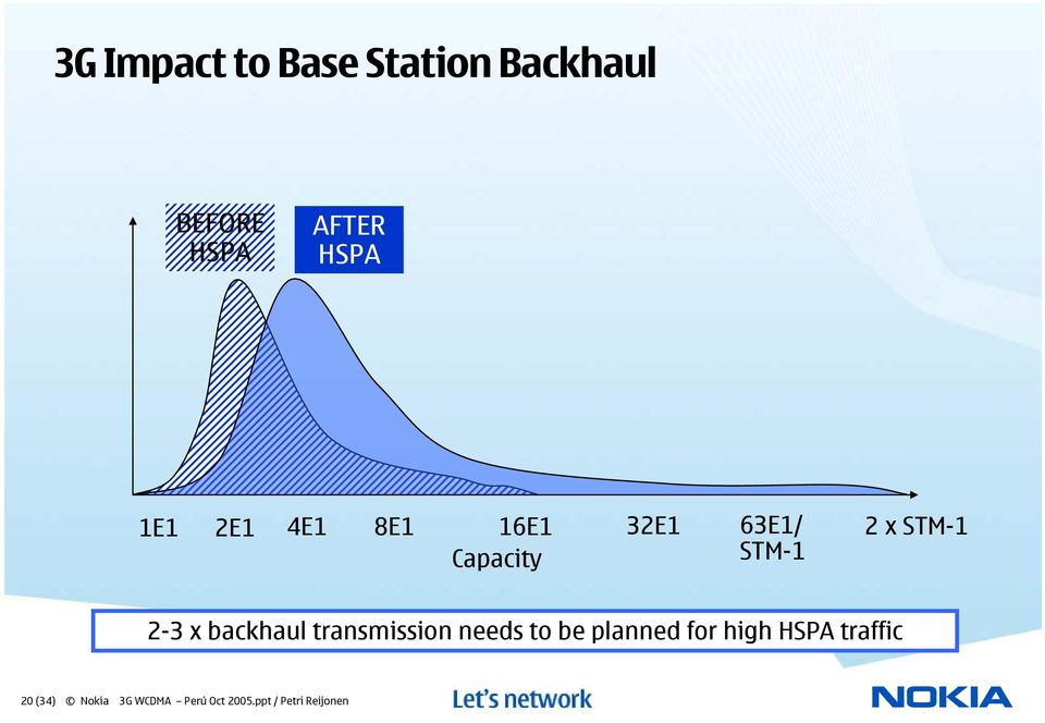 x backhaul transmission needs to be planned for high HSPA