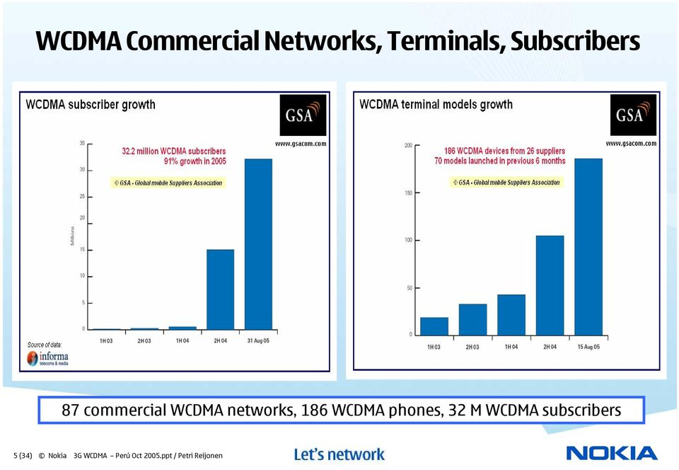 186 WCDMA phones, 32 M WCDMA subscribers 5
