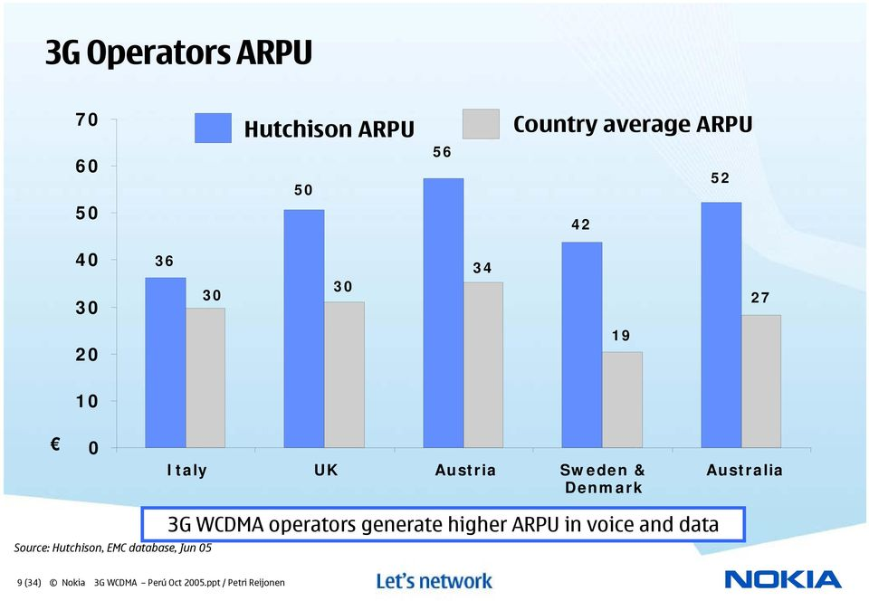 Source: Hutchison, EMC database, Jun 05 3G WCDMA operators generate higher