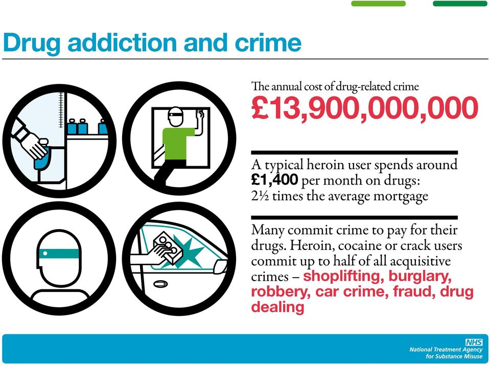 Many commit crime to pay for their drugs.