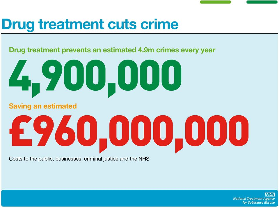 9m crimes every year 4,900,000 Saving an