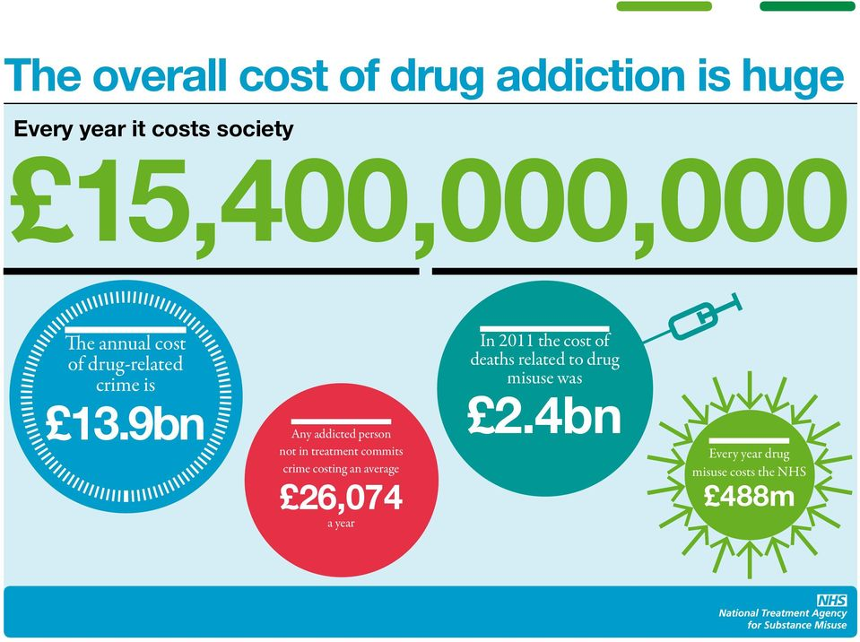 9bn Any addicted person not in treatment commits crime costing an average