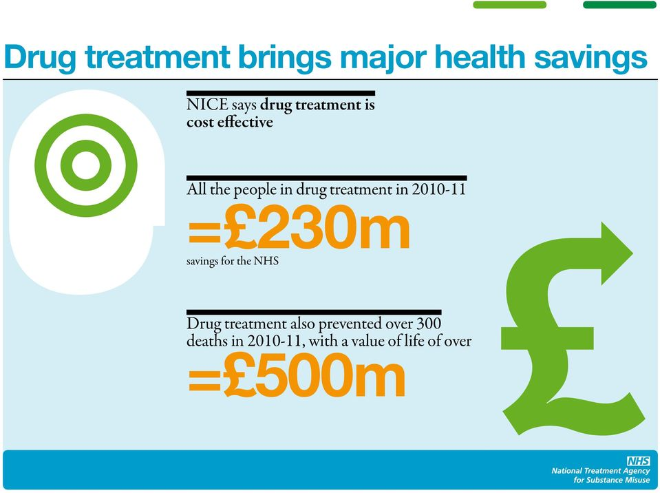 in 2010-11 = 230m savings for the NHS Drug treatment also