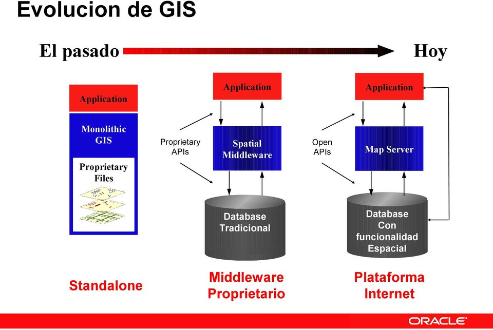 Proprietary Files Standalone Database DBMS Tradicional Tradicional