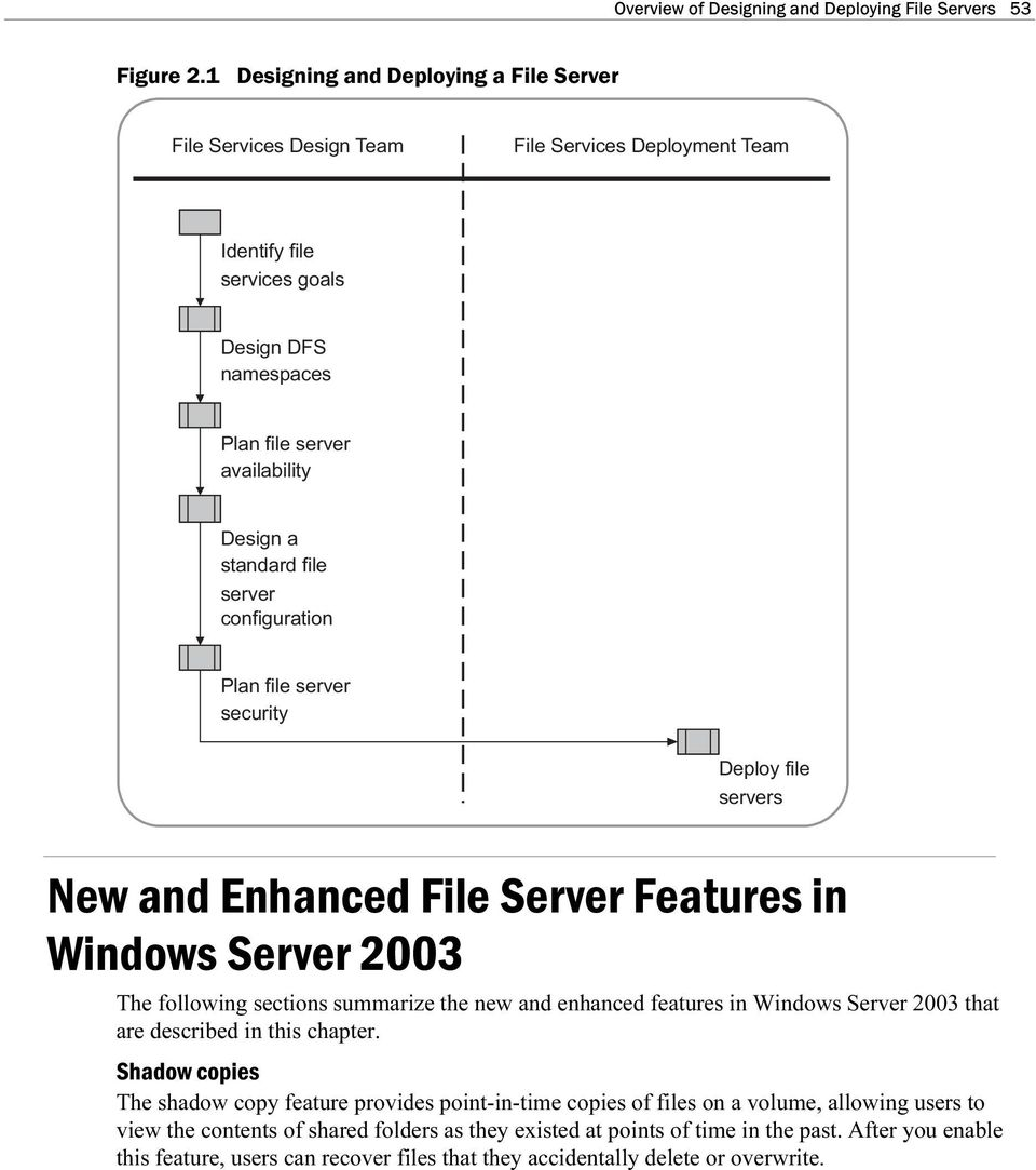 file server configration Plan file server secrity Deploy file servers New and Enhanced File Server Featres in Windows Server 2003 The following sections smmarize the new and enhanced featres in