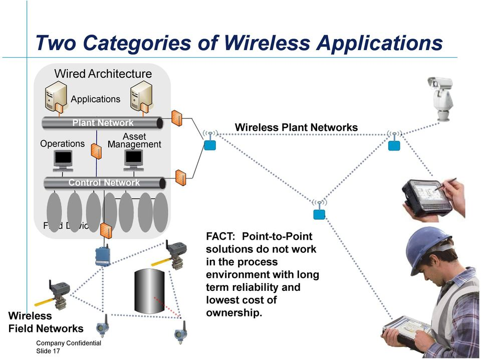 Field Devices Wireless Field Networks FACT: Point-to-Point solutions do not work