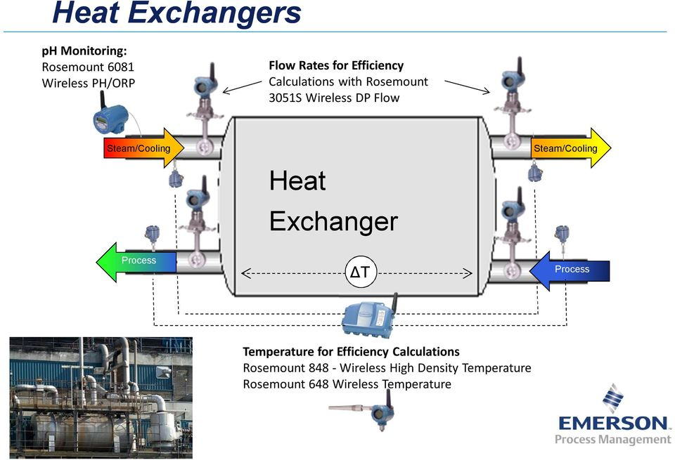 Process Heat Exchanger ΔT Steam/Cooling Process Temperature for Efficiency