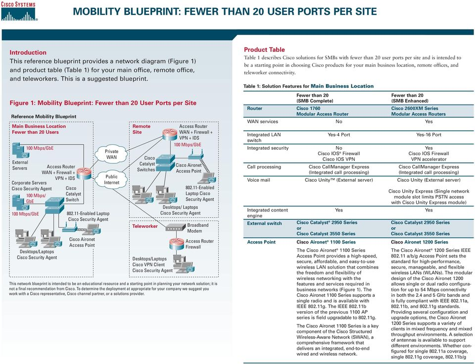 Figure 1: Mobility Blueprint: Fewer than 20 User Ports per te Reference Mobility Blueprint Main Business Location Fewer than 20 Users External Servers 100 Mbps/ GbE Corporate Servers Desktops/Laptops