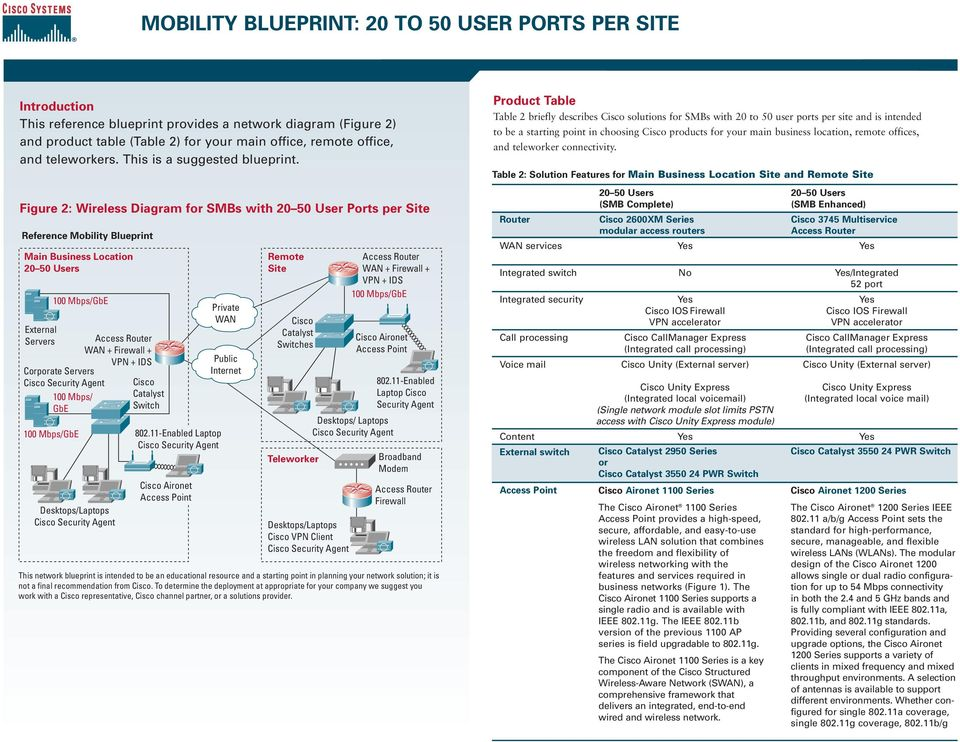 Figure 2: Wireless Diagram for SMBs with 20 50 User Ports per te Reference Mobility Blueprint Main Business Location 20 50 Users External Servers 100 Mbps/ GbE Corporate Servers Desktops/Laptops WAN