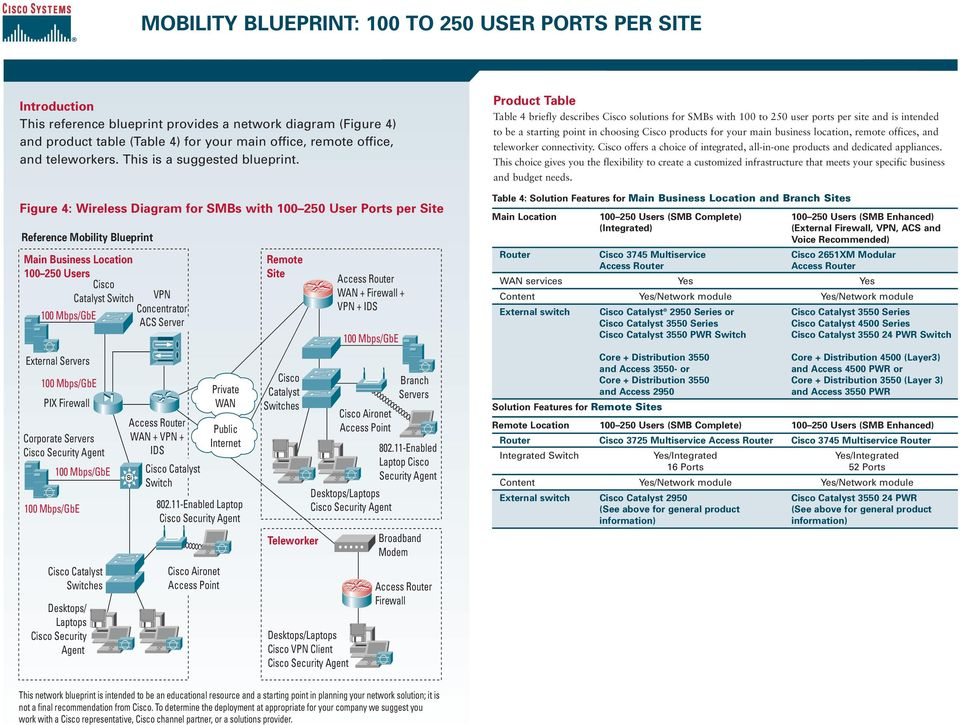 Figure 4: Wireless Diagram for SMBs with 100 250 User Ports per te Reference Mobility Blueprint Main Business Location 100 250 Users Catalyst Switch VPN Concentrator ACS Server External Servers PIX