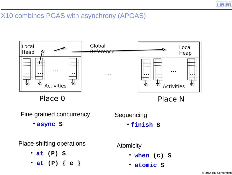 Fine grained concurrency async S Place-shifting operations at