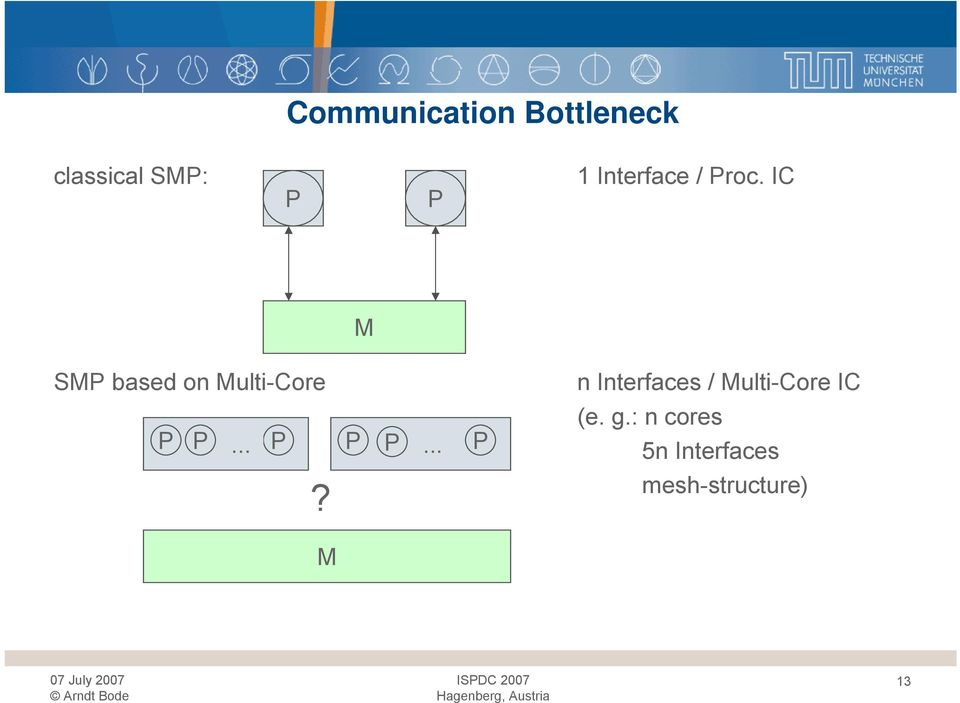 IC M SMP based on Multi-Core P P... P P P.
