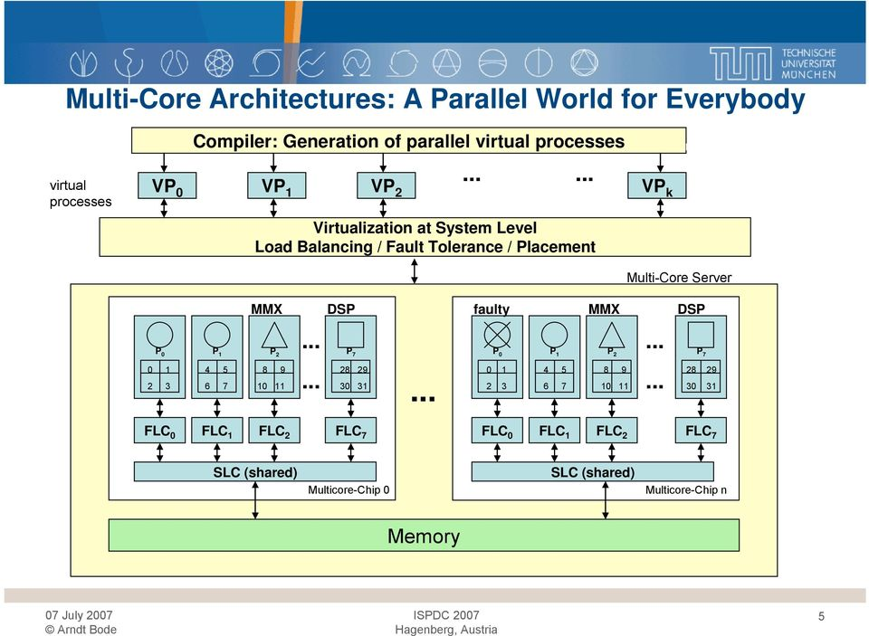 ..... VP 1 VP 2 VP k Virtualization at System Level Load Balancing / Fault Tolerance / Placement Multi-Core Server P 0 0 1 2 3 MMX.