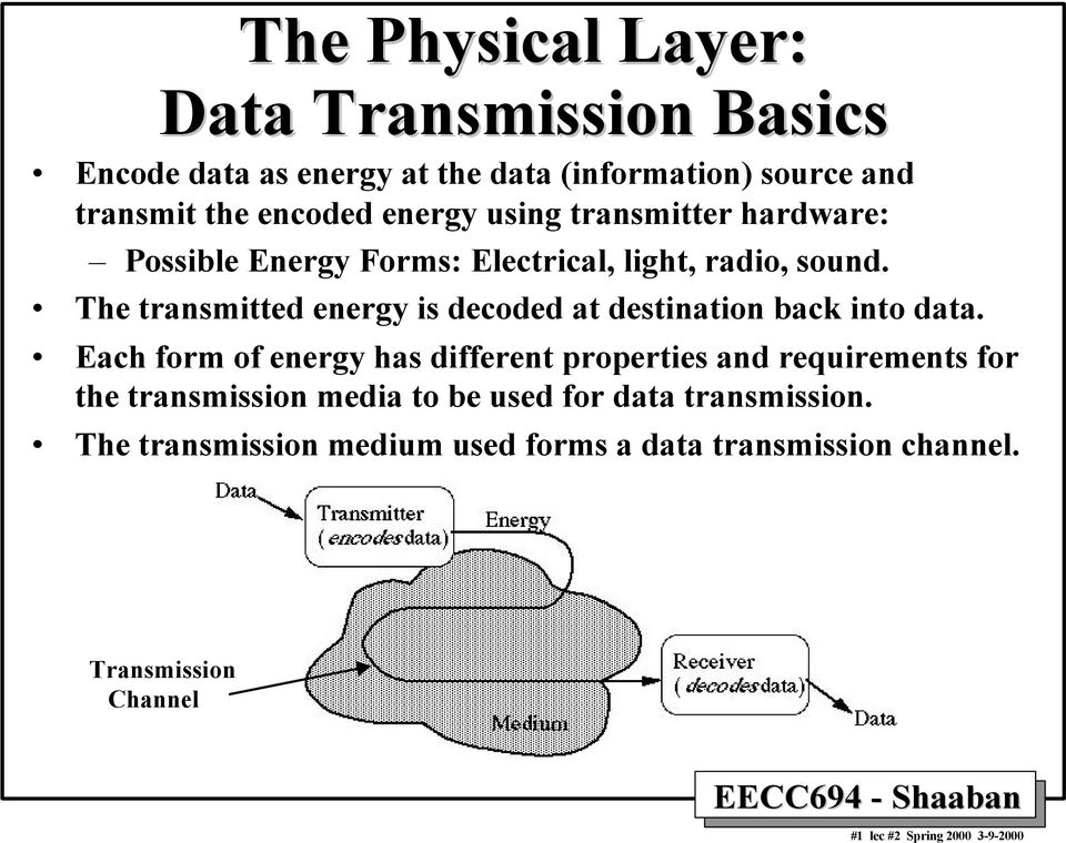 The transmitted energy is decoded at destination back into data.